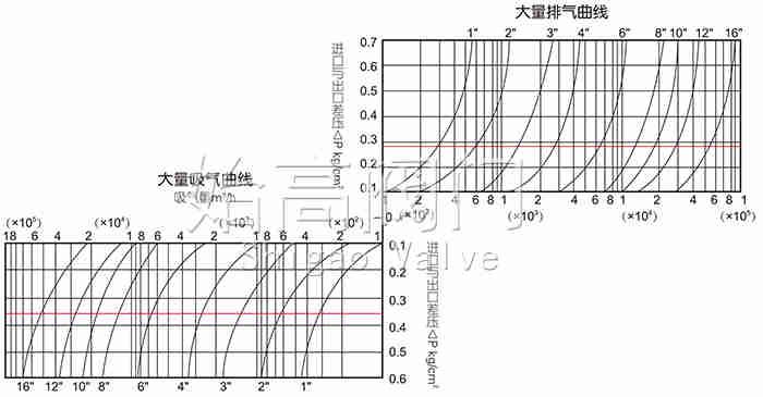 复合式高速排气阀功能曲线图