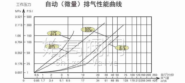 复合式高速排气阀曲线图