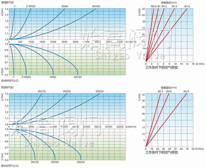 防水锤型排气阀性能图