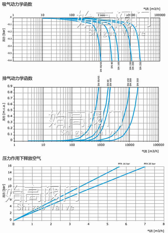组合式排气阀性能图
