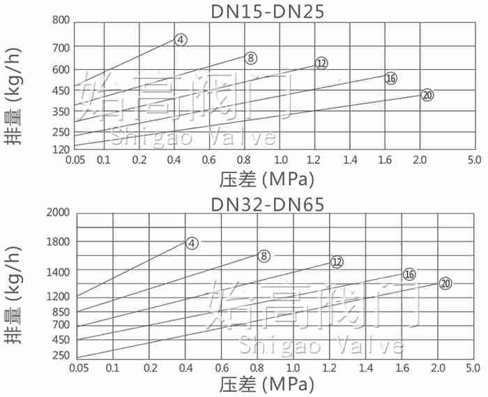CS15H倒吊桶式疏水阀排量图