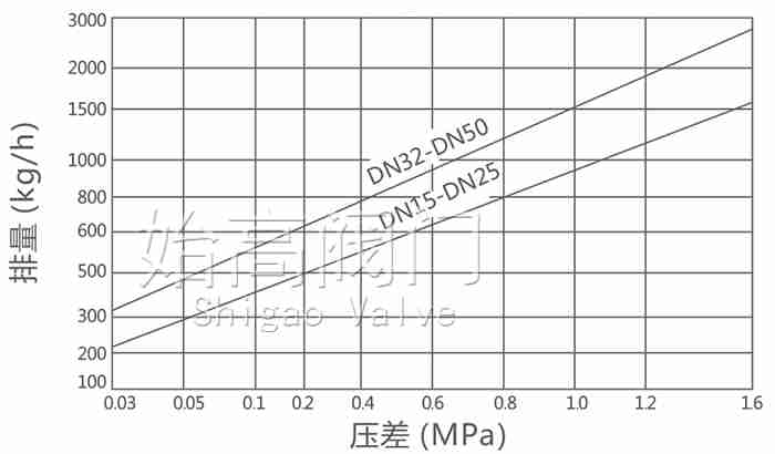 CS49热动力圆盘式疏水阀排量图