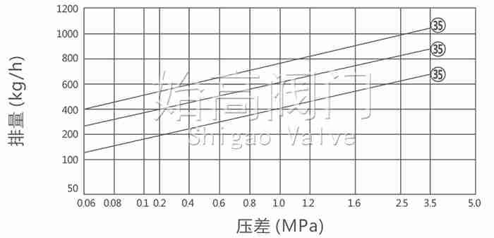 高压热动力圆盘式蒸汽疏水阀排量图