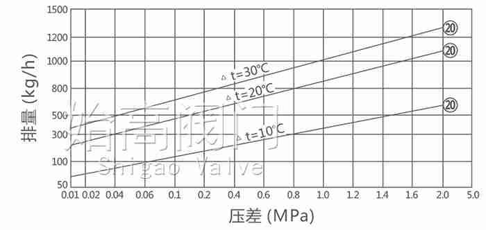 立式热静力波纹管式疏水阀排量图