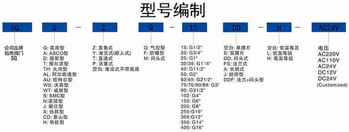 ASCO型直通式脉冲阀选型表