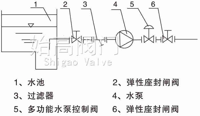 多功能水泵控制阀安装示意图