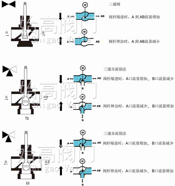 不锈钢高温电动调节阀结构图