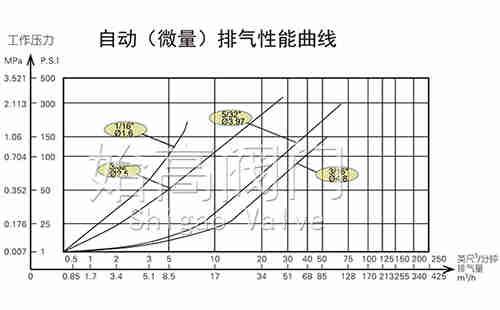 FGP4X复合式高速排气阀微量排气图