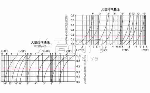 FGP4X复合式高速排气阀主阀排量图