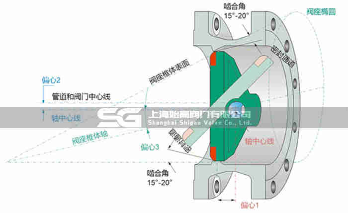 对焊三偏心硬密封蝶阀原理图