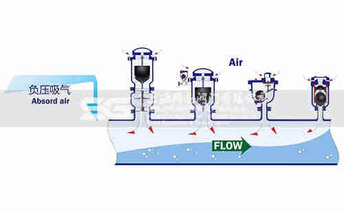 图三:排气阀负压吸气