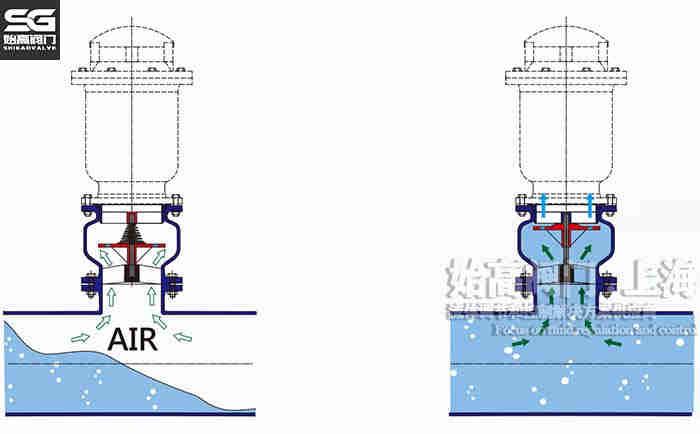 复合式快速排气阀CARX工作原理图