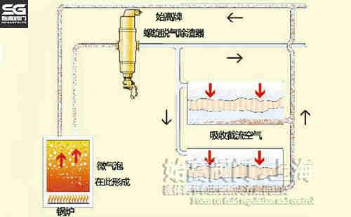 黄铜螺旋型脱气除渣器锅炉安装图