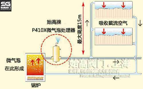碳钢法兰螺旋微气泡处理器锅炉系统安装