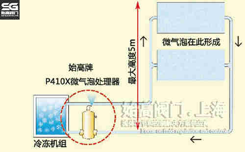 微气泡处理器制冷系统安装
