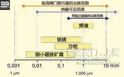 螺旋型除渣器过滤目数图