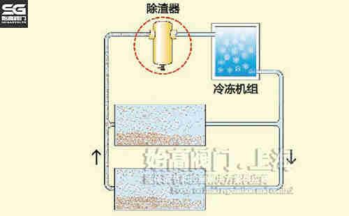 螺旋型除渣器制冷系统应用