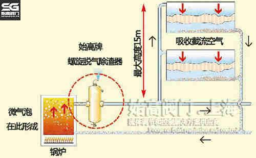 螺旋型脱气除渣器锅炉系统应用