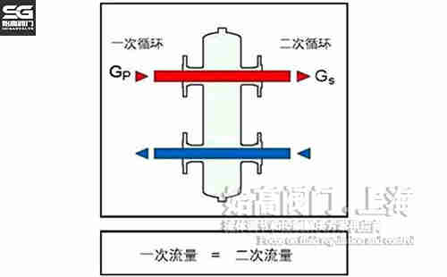 图一:水力平衡器原理图