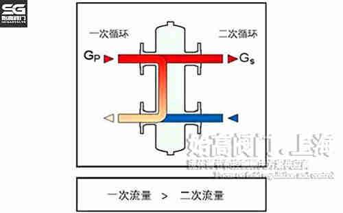 图二:水力平衡器原理图