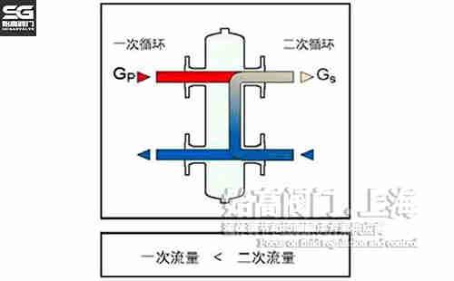 图三:水力平衡器原理图