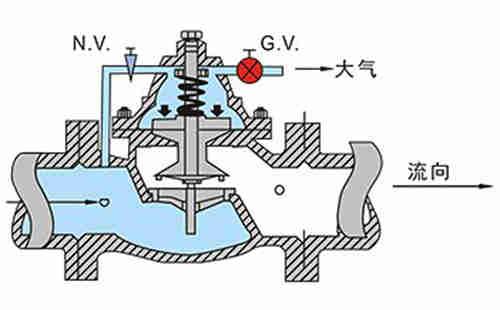 图一:水力阀全闭状态