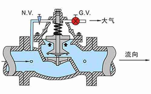 图二:水力阀全开状态