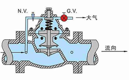 图三:水力阀浮动状态