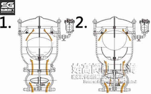 防水锤空气阀排气图
