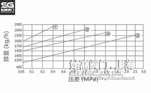 FT14杠杆式疏水阀排量图
