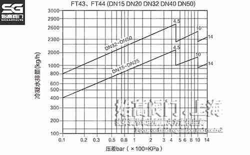 FT44单阀座杠杆浮球式疏水阀排量图1