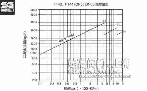 FT44单阀座杠杆浮球式疏水阀排量图2