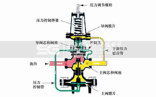 减压阀结构