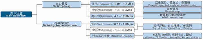蒸汽主管疏水阀选型图