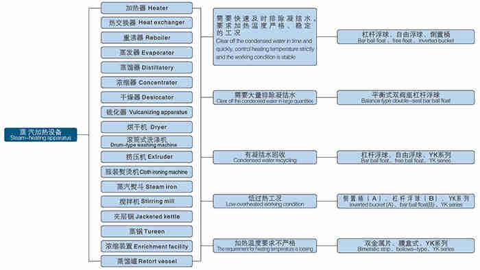 蒸汽加热设备疏水阀选型图