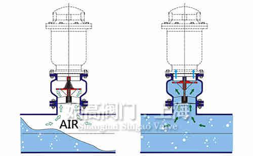 防水锤高压排气阀工作原理图